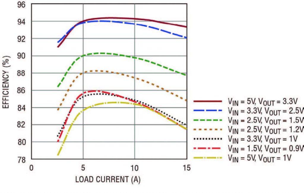 Figura 6: efficienza dell'LTM4611, regolatore μModule DC/DC da 15 A a VIN bassissima.
