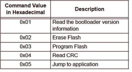 Figura 5: elenco dei comandi al bootloader.