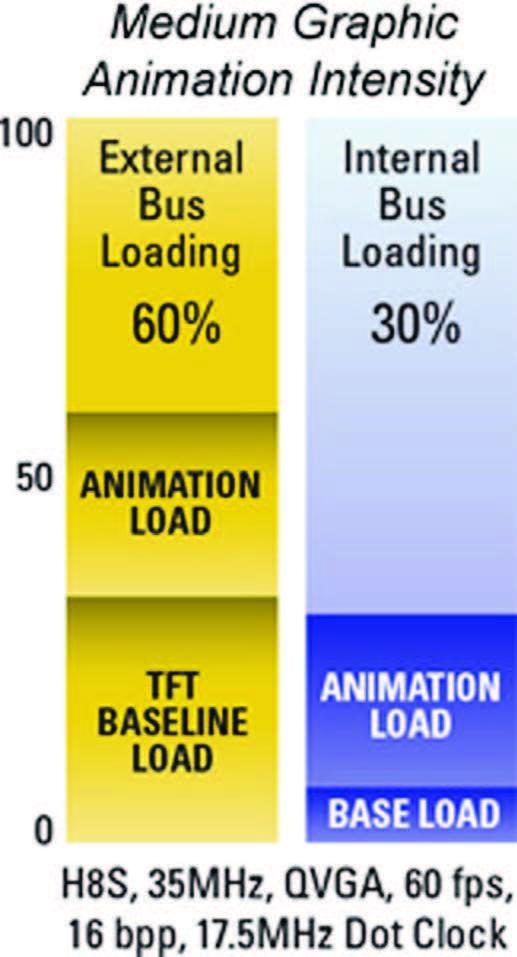 Figura 2: esempio di carico nel trasferimento dati per la gestione di LCD QVGA