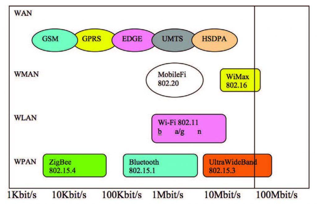 Figura 1: evoluzione degli standard wireless.