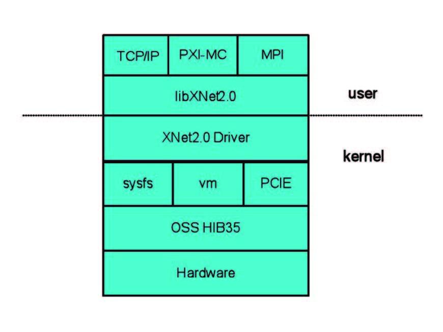 Figura 3: ExpressNet, una particolare soluzione proposta.