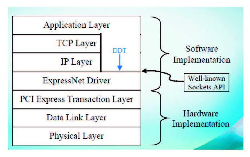Figura 2: ExpressNet.