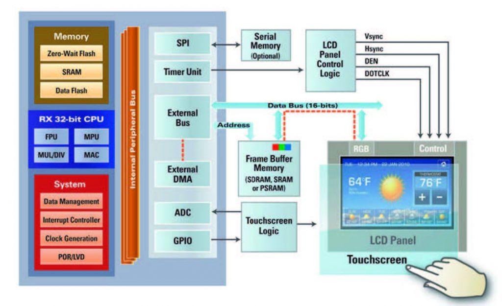 Figura 1: gestire un display LCD con un controller DMA e un timer.