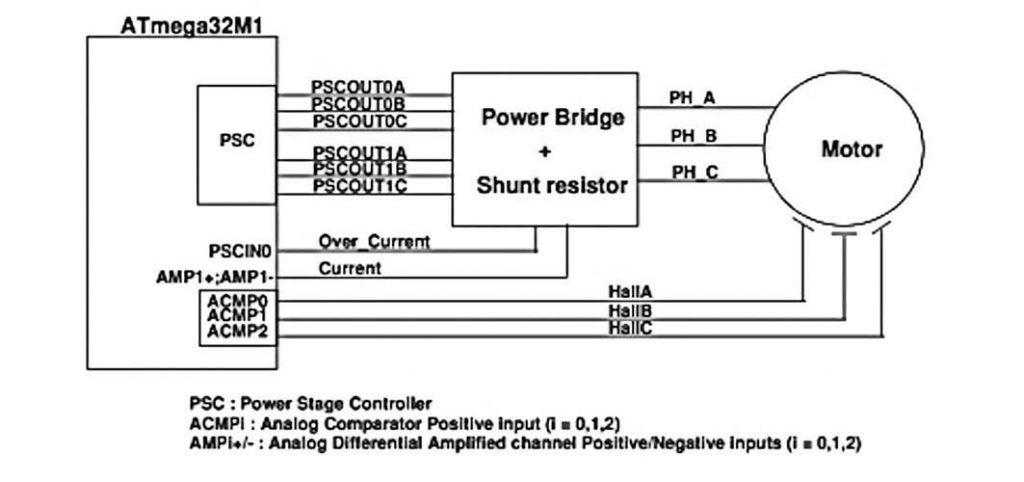 Figura 5: implementazione hardware.