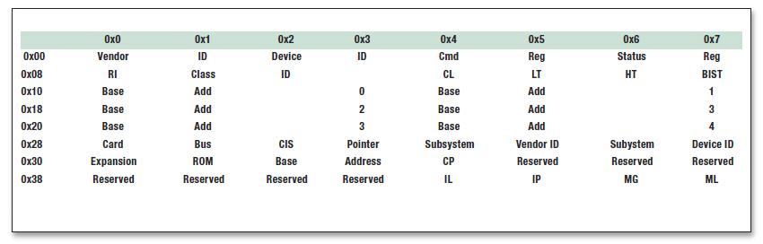 Tabella 1: intestazione dello spazio di configurazione
