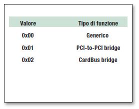 Tabella 2: intestazione spazio di configurazione.