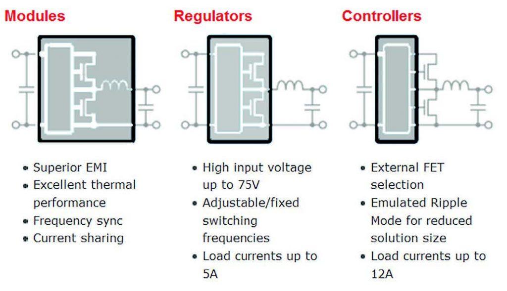 Figura 1: la serie SWITCHER include moduli, regolatori e controller da scegliere in base alle proprie esigenze.