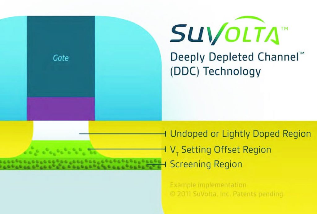 Figura 1: la tecnologia DDC di SuVolta.