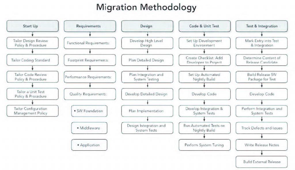 Figura 1: metodologia di migrazione proposta da Wind River