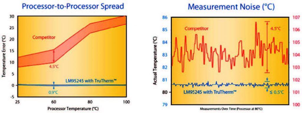 Figura 2: migliori prestazioni nelle misure di temperatura con la serie di sensori miniaturizzati True Therm di National.