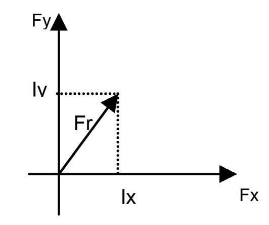 Figura 2: momento rotante della coppia di un motore a step.
