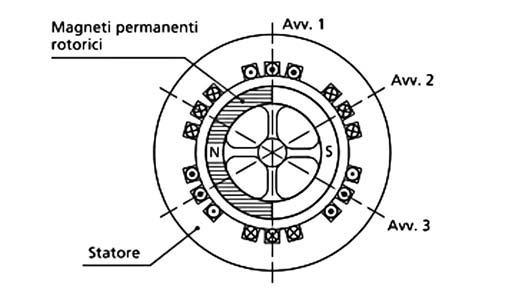 Figura 1: motore brushless.