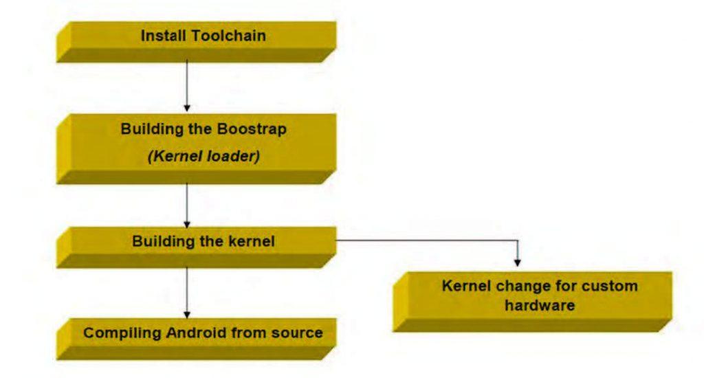 Figura 1: passi necessari per portare Android