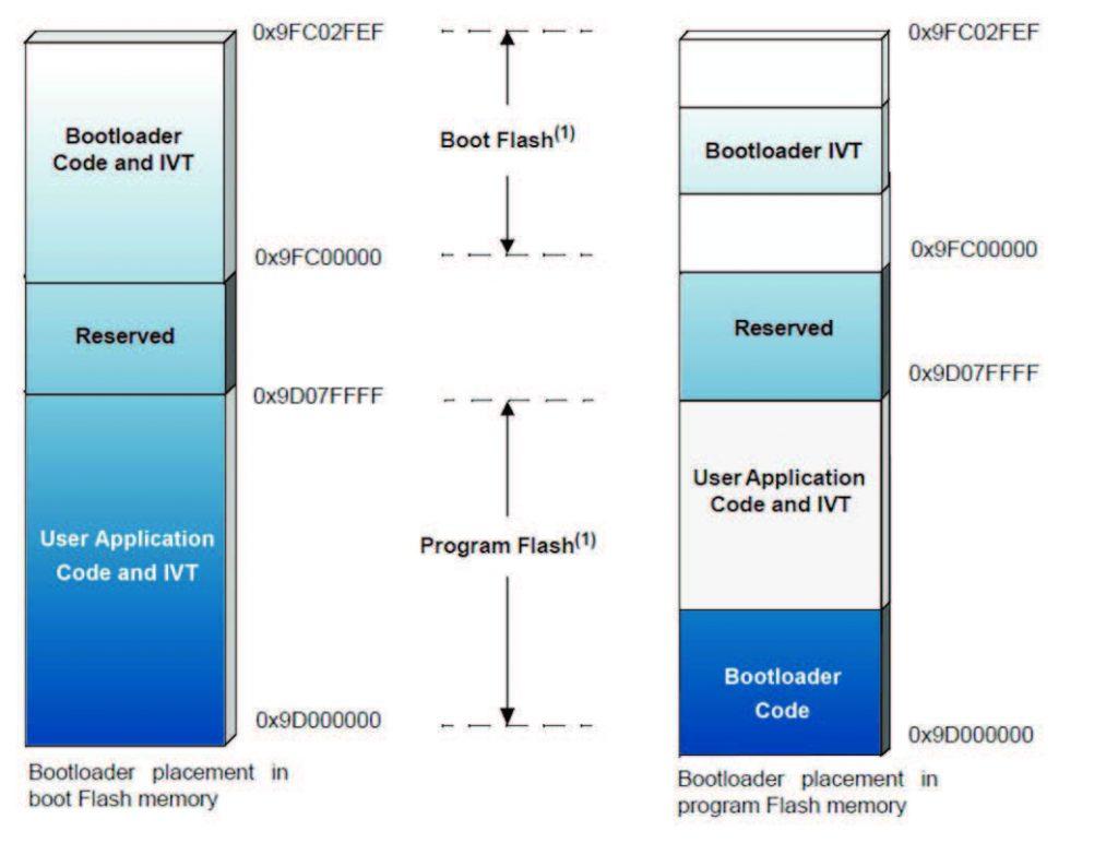 Figura 2: posizionamento del bootloader in memoria