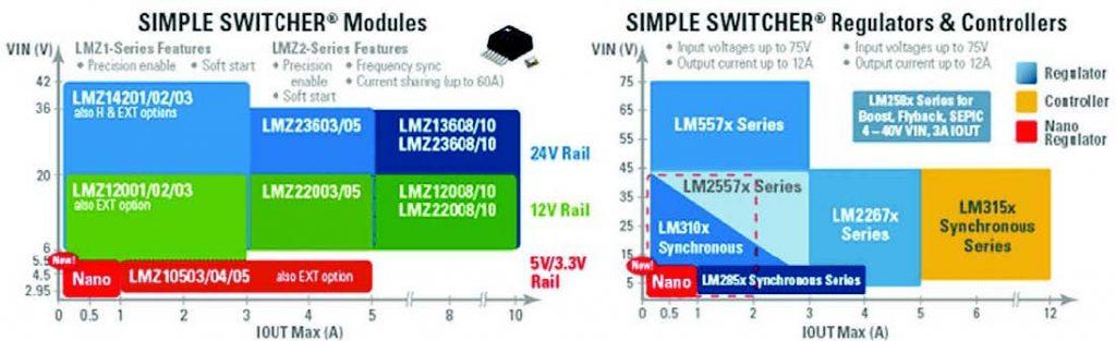 Figura 3: prestazioni e caratteristiche dei regolatori SWITCHER.