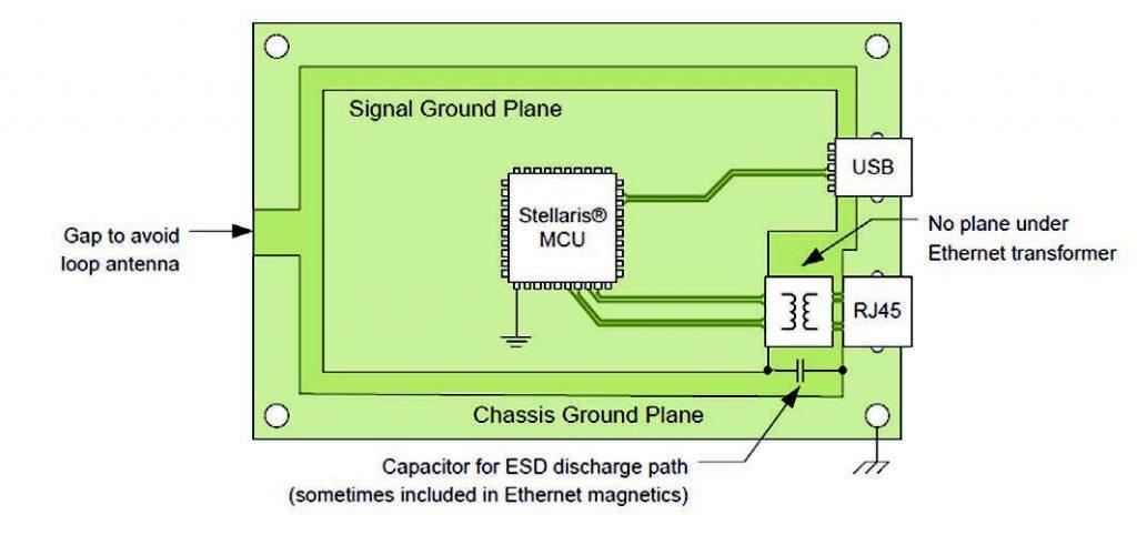 Figura 4: prevedere un piano di chassis può aiutare a mitigare i problemi di compatibilità elettromagnetica; attenzione, però, ai loop di antenna.
