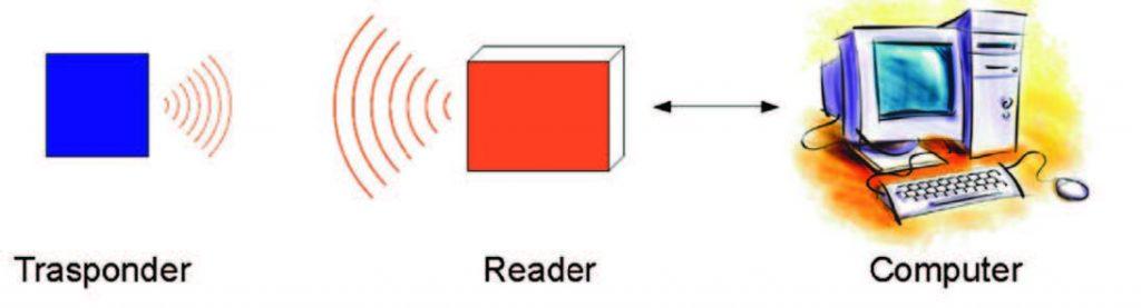 Figura 1: principio della tecnologia Rfid.