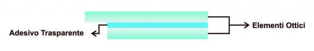 Figura 1: principio della tecnologia di optical bonding.