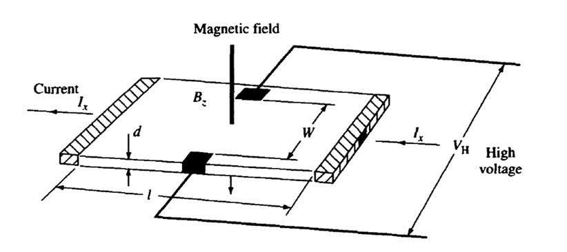 Figura 1: principio di funzionamento di un sensore a effetto Hall (da [1]).