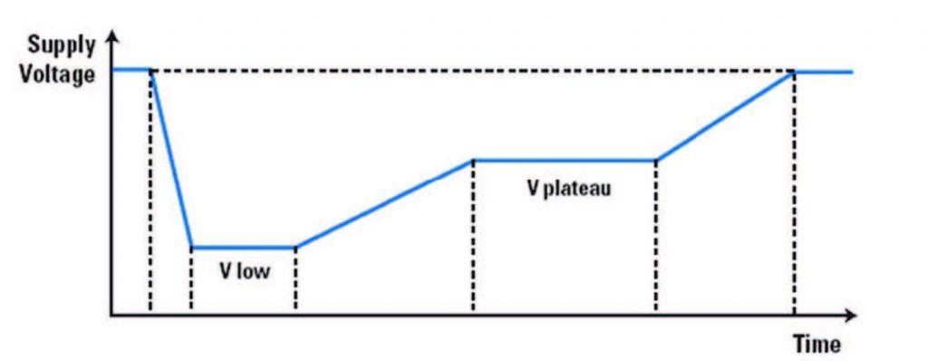Figura 2: profilo di tensione per una partenza a freddo.