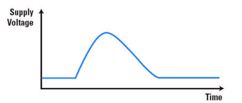 Figura 1: profilo di tensione per una situazione di sovraccarico.