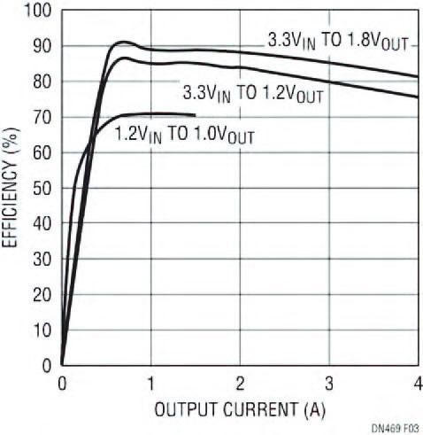 Figura 3: rendimento del circuito nella figura 2, 1,8V, 1,2V e 1,0V (VLDO).