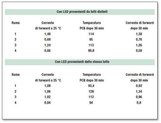 Tabella 2: risultati del secondo test con un array 4x4 di LED.