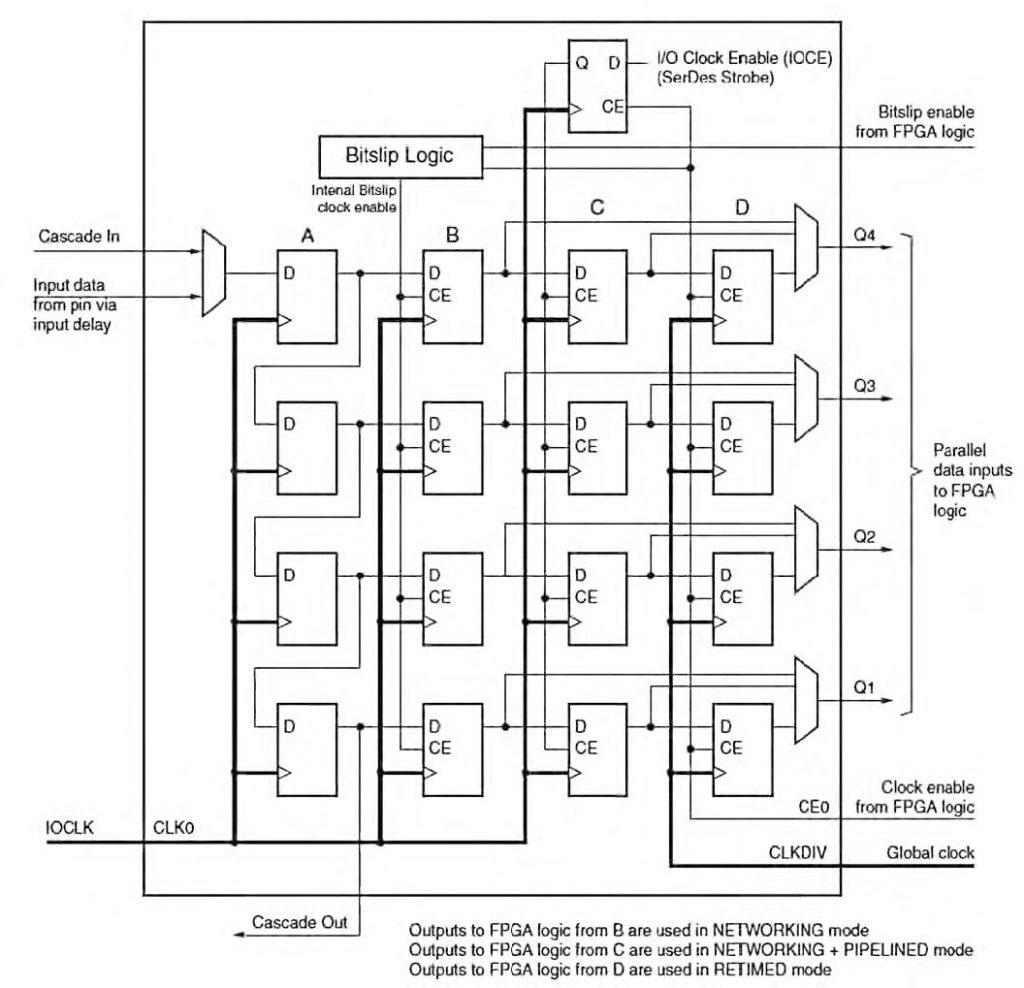 Figura 1: schema del circuito ISERDES delle FPGA Spartan-6.