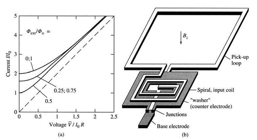 Figura 3: schema di un sensore SQUID (b) e tipiche caratteristiche I_V (a) (da [1]).