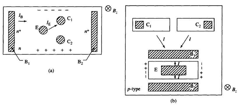 Figura 2: schemi alternativi di magnetotransistori (da [1]).