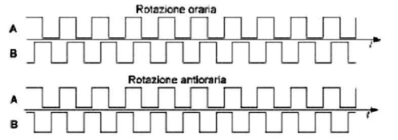Figura 2: segnali dell'encoder.