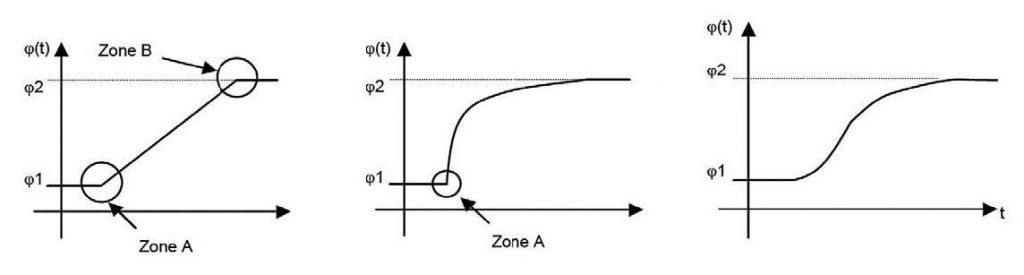 Figura 3: senza filtro, con filtro passa-basso del primo ordine, con filtro passa-basso del secondo ordine.