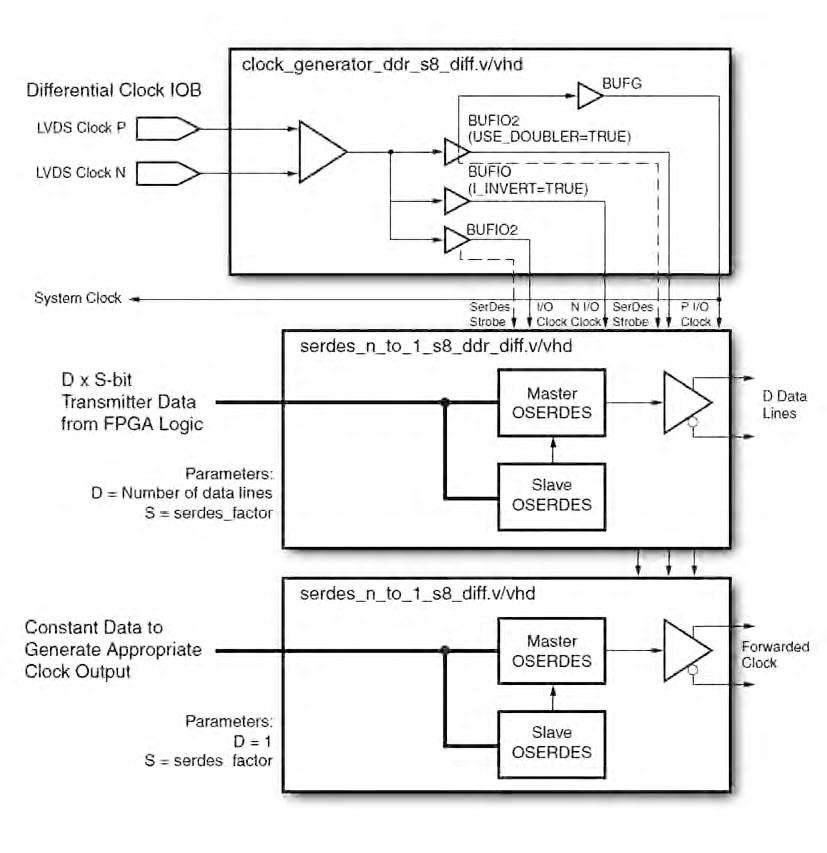 Figura 7: serializzazione dei dati e forwarding del clock.