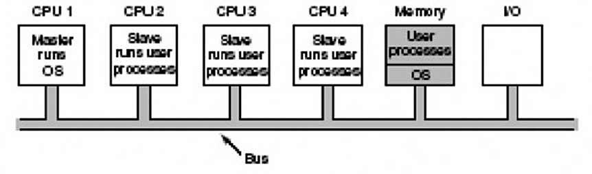 Figura 3: sistema multiprocessor e Master/Slave con CPU principale master e una o più CPU slave.