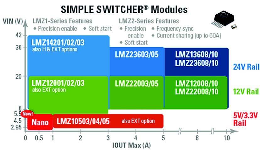 Figura 2: soluzioni all-inone, la serie di moduli SWITCHER