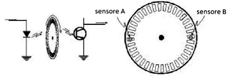 Figura 1: struttura dell'encoder.