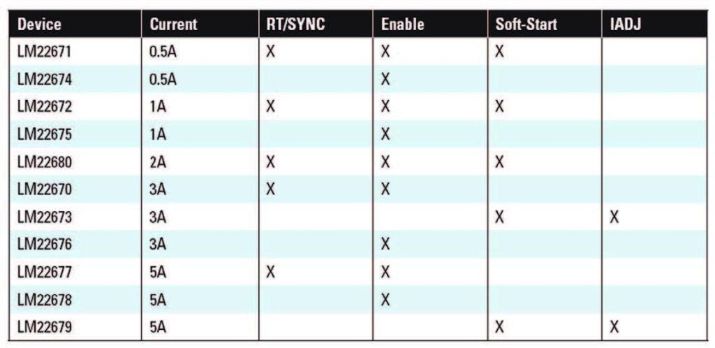 Figura 4: tabella comparativa dei regolatori della serie SIMPLE SWITCHER