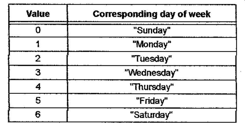 Figura 4: tabella dei giorni della settimana.
