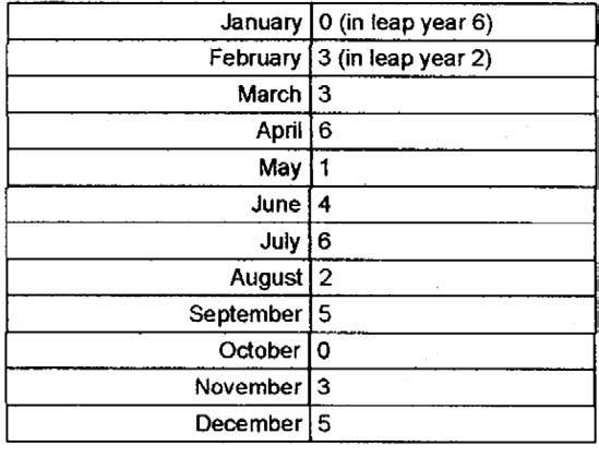 Figura 3: tabella della cifra dei mesi.
