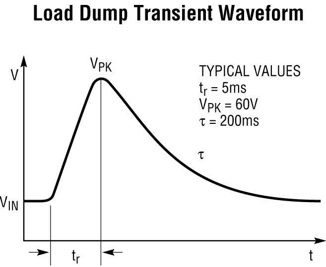 Figura 1: tipica forma d'onda del load dump.