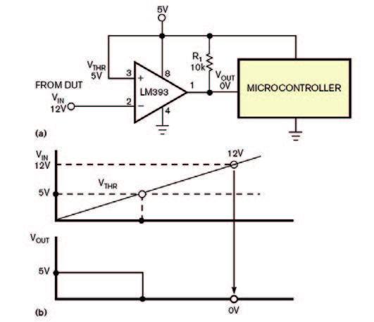 Figura 2: utilizzo di un comparatore per la conversione del segnale (a). La tensione in uscita rimane a 5 V finché la tensione in ingresso è inferiore a 5 V (b).