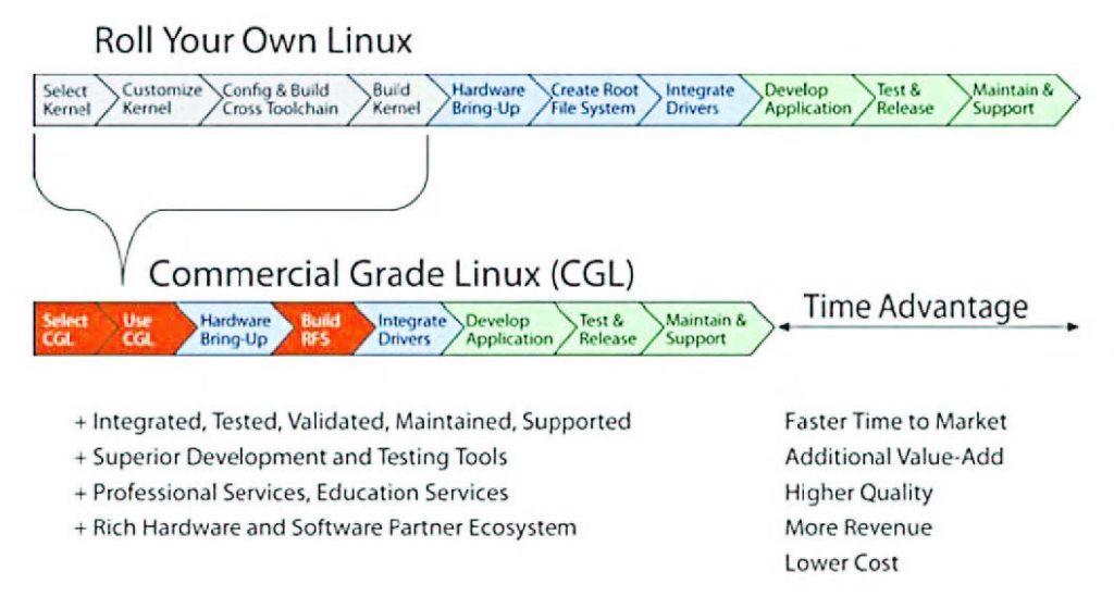 Figura 3: vantaggi proposti dalla versione commerciale di Linux proposta da Wind River.