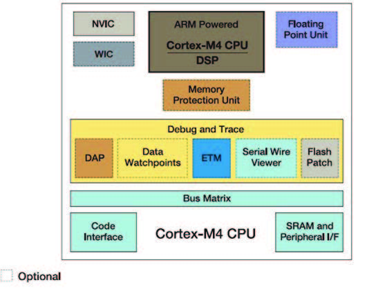 Figura 2: ARM® Cortex™-M4 Processor Microarchitecture.
