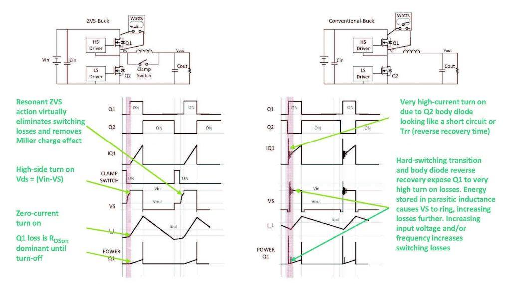 Figura 4: Andamenti dei segnali di tensione e corrente presenti in alcuni punti dei diagrammi