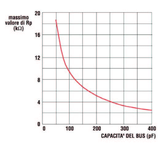 Figura 11: Andamento del valore massimo della resistenza di pull-up in funzione della capacità elettrica del bus.