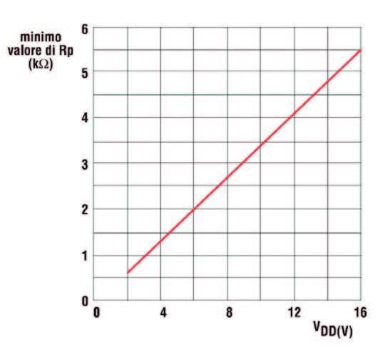 Figura 10: Andamento del valore minimo della resistenza di pull-up con la tensione d'alimentazione.