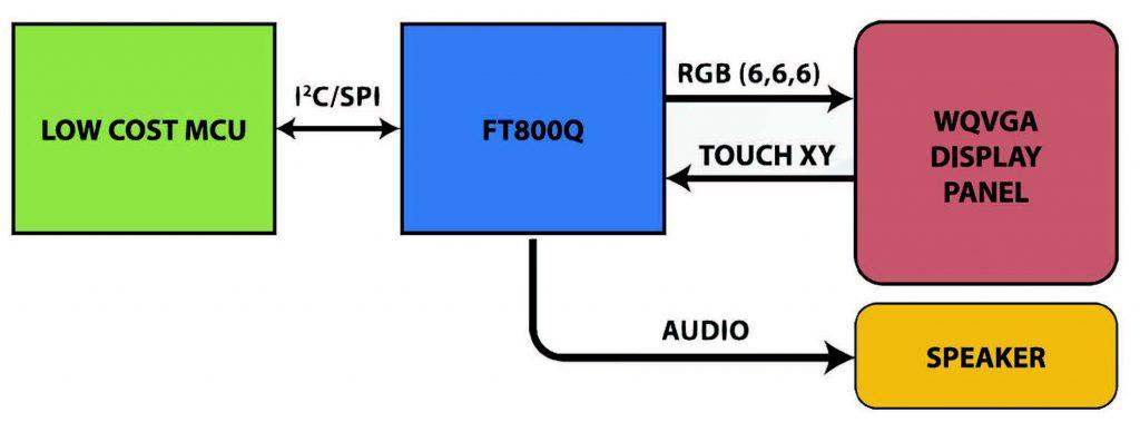 Figura 4: Applicazione con FT800