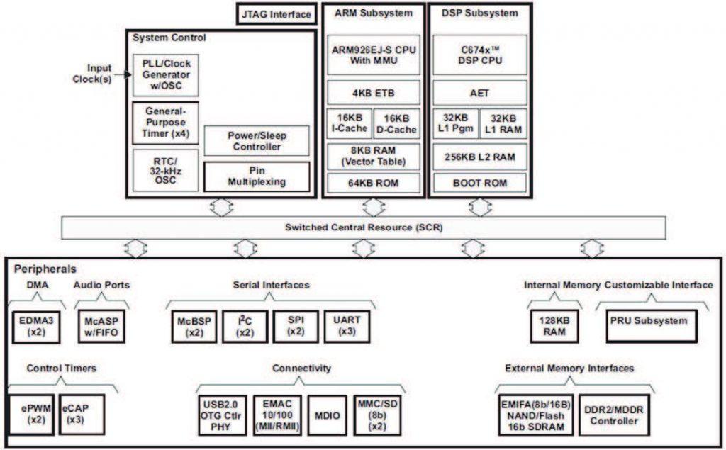 Figura 1. Architettura dei mixed-processor OMAP-L132 di TI