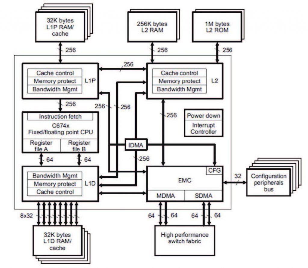 Figura 2. Architettura del core DSP dei OMAP-L132 di TI