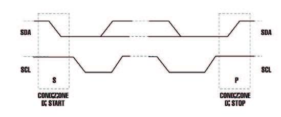 Figura 4: Asserito delle condizioni di START e STOP.